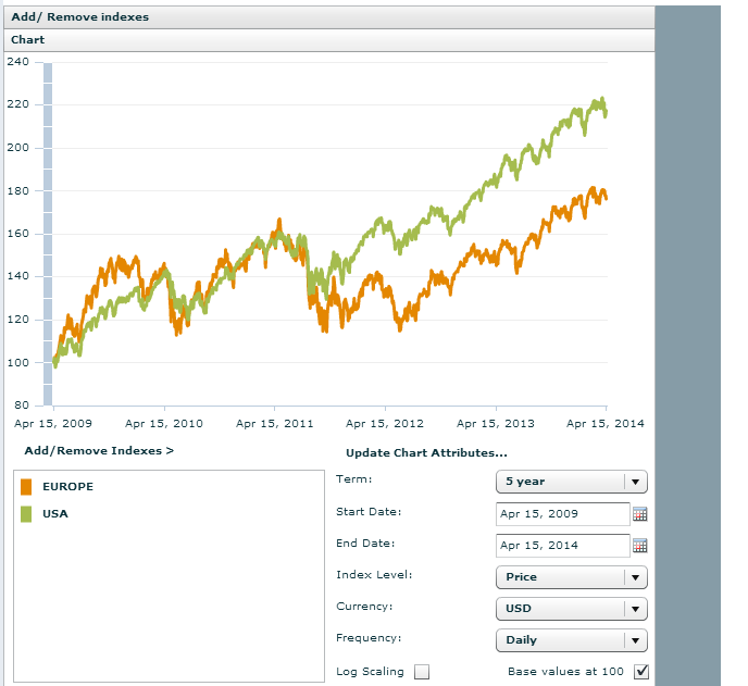 MSCI Europe vs MSCI US 5 Year Returns