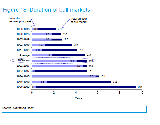 Past Bull Markets Duration