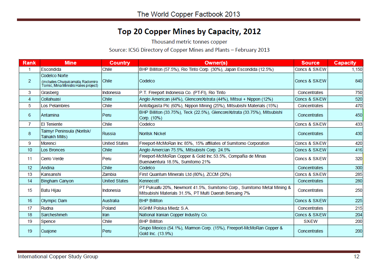 Top 20 Copper Mines Worldwide
