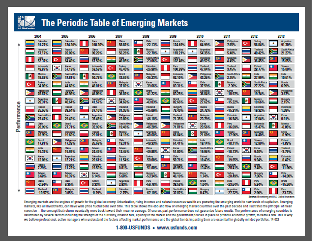 Best Periodic Table of Emerging Markets