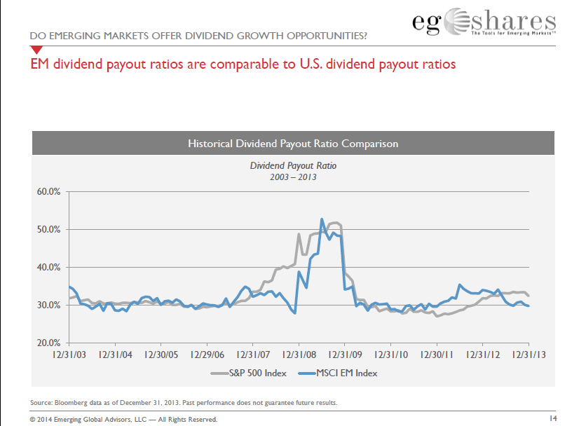 Dividend Payout Ratios - Emerging vs. US
