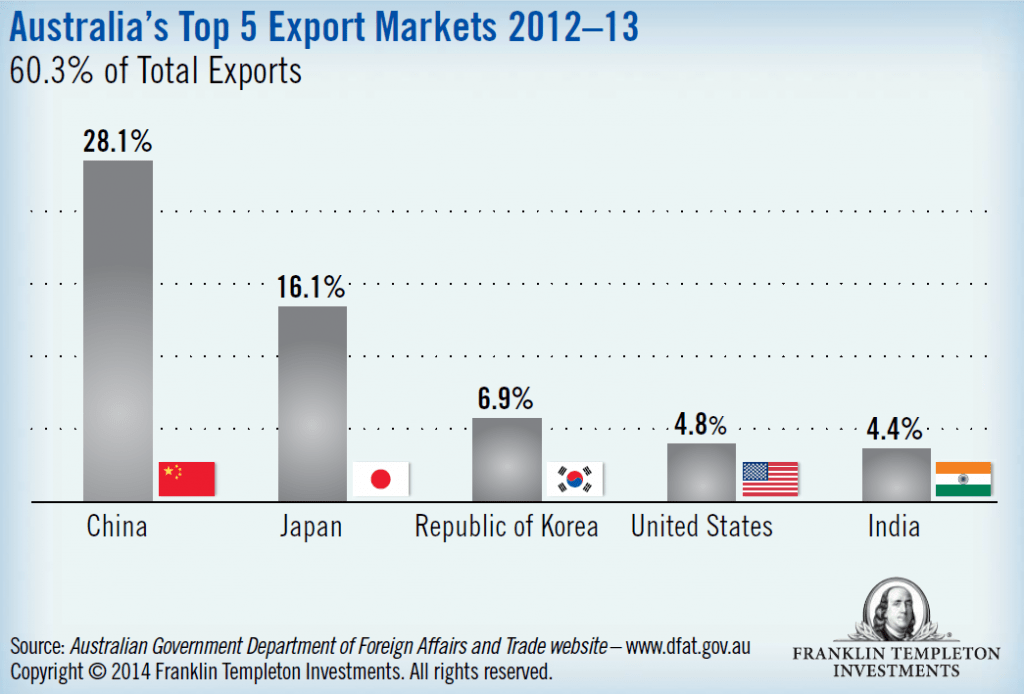 Top Australia Export Markets