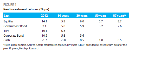 US Asset Returns Over Various Periods