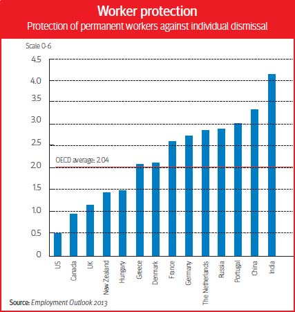 Worker Protection by Country