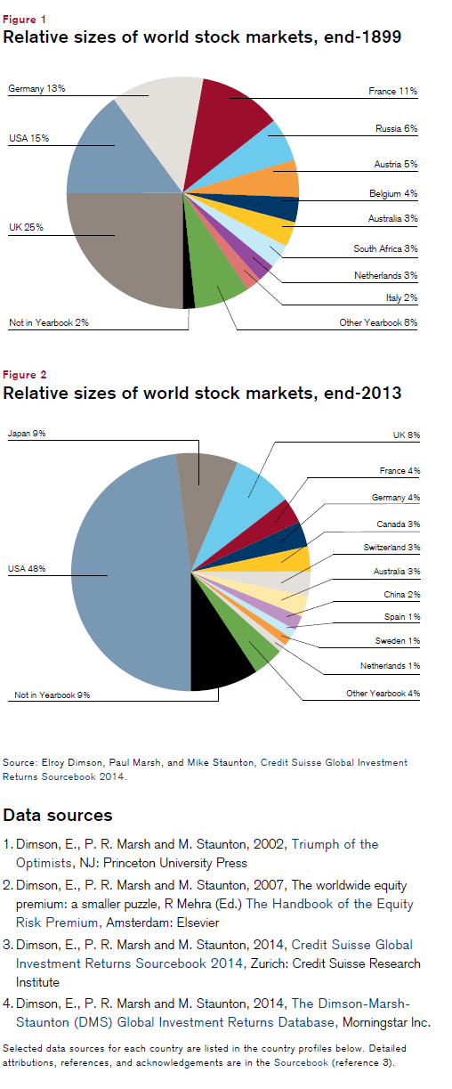 World Stock Market Sizes in 1899 and 2013