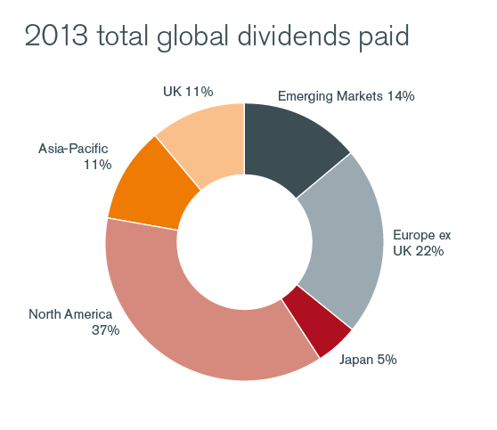 2013 Total Global Dividends Paid by Region