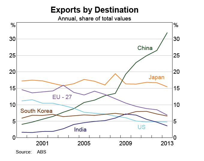 Australian Exports by Destination