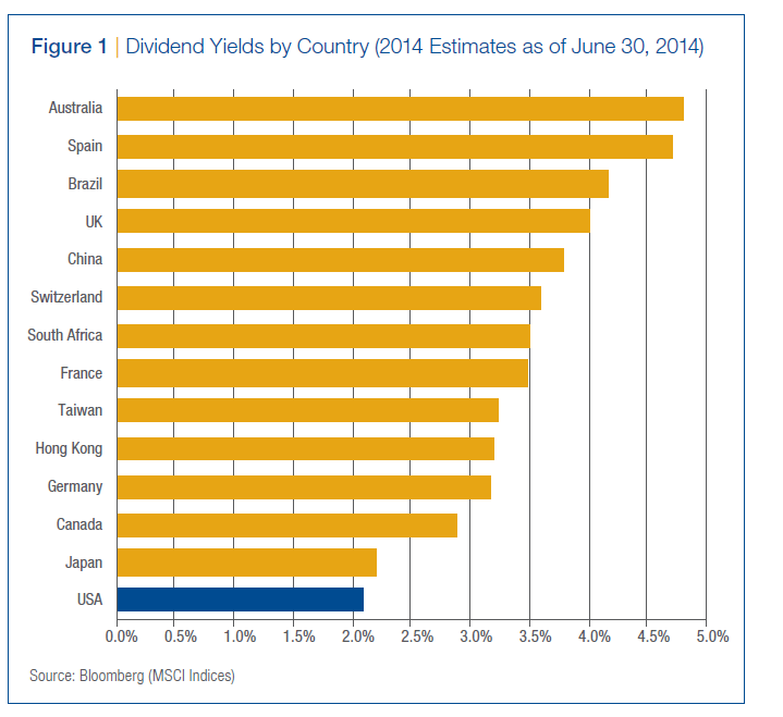 Dividend Yields by Country