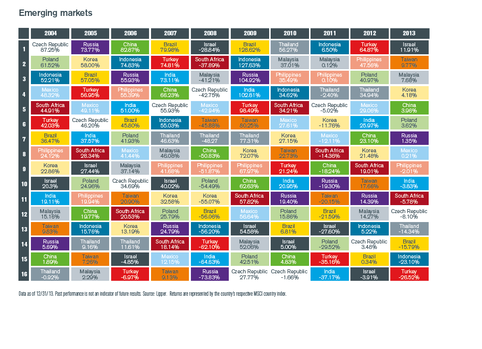 Emerging Market Returns by Country Chart