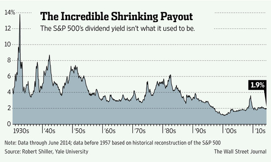 Historical S&P 500 Dividend Yield