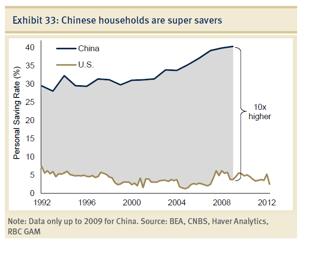 Personal Saving Rate China vs. USA