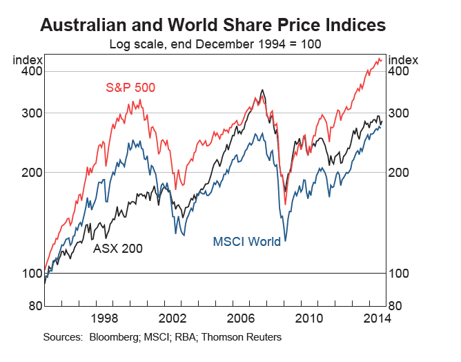 Australia Share Prices