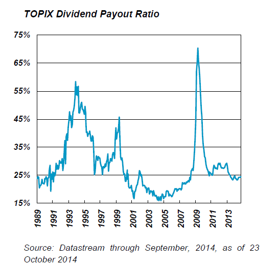 TOPIX Dividend Payout Ratio
