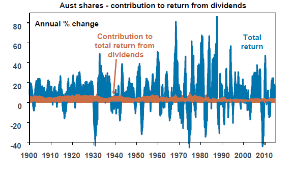 Australian Dividend Contribution to total returns