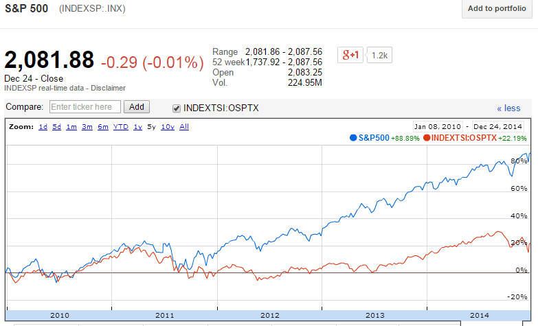 SP 500 vs TSX Returns-Best