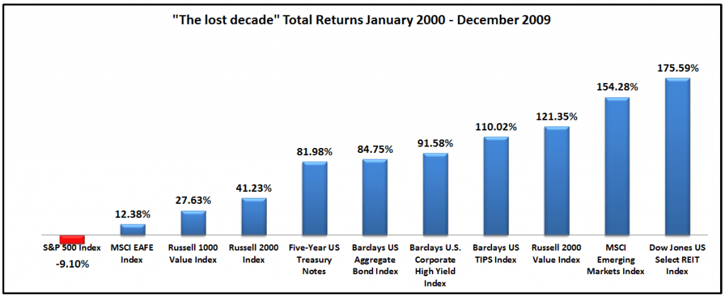 1-Lost Decade for Stocks