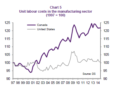 Canada vs US Unit Labor Costs