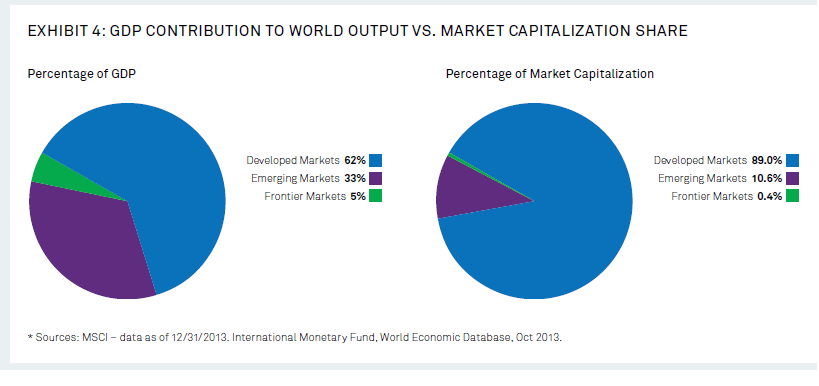 Frontier Markets GDP and Market Cap