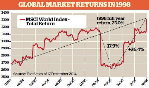 Global Market Returns in 1998
