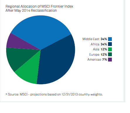 MSCI Frontier Markets Index Composition