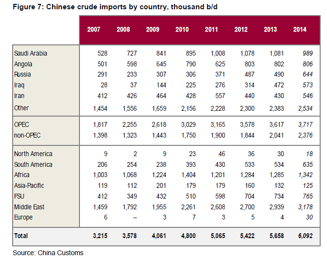 Chinese Crude Oil Imports by Country