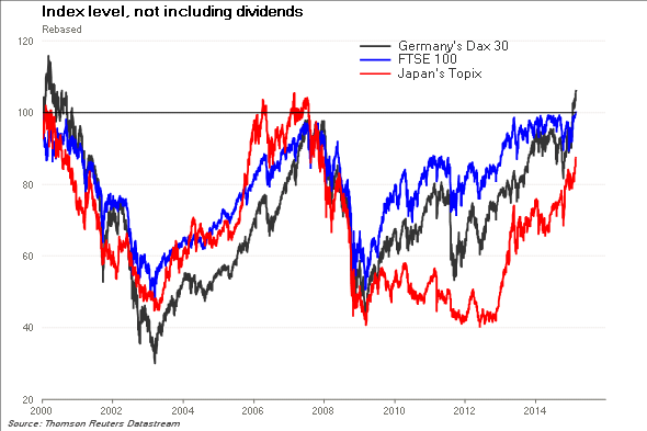 FTSE DAX including dividends