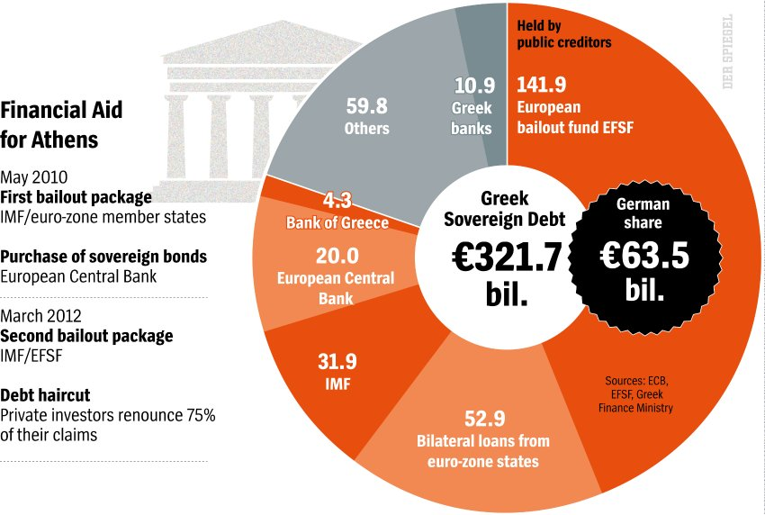Greek Debts Total