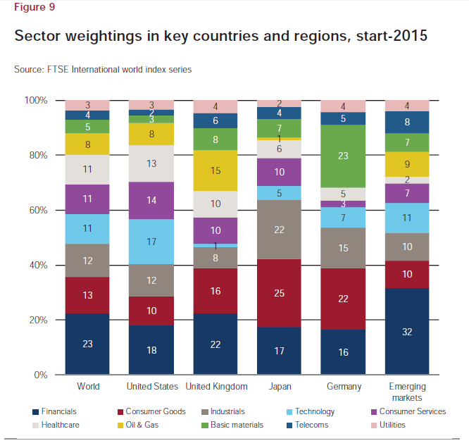 Sector Weightings in Select Countries