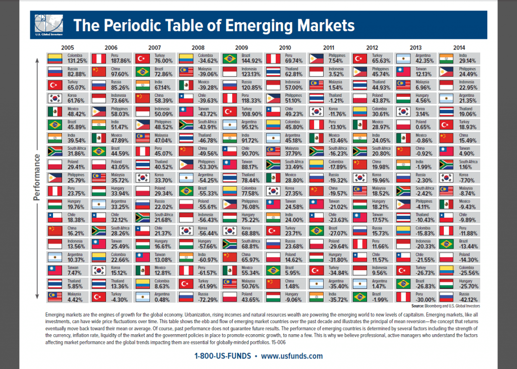 The Periodic Table of Investment Returns for Emerging Markets 2005 to 2014