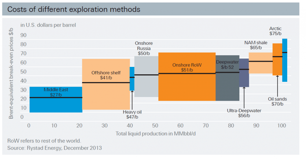 Oil Extraction method and cost