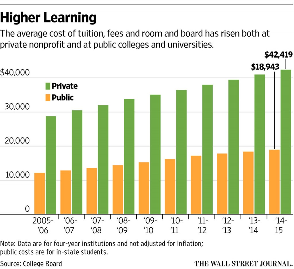 College Tuition By Year-Best