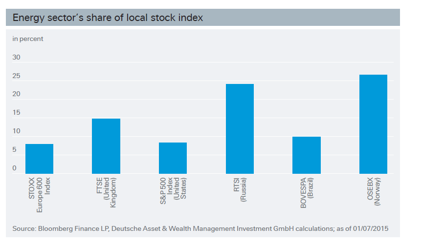 Energy Sector Share in Local Market Index
