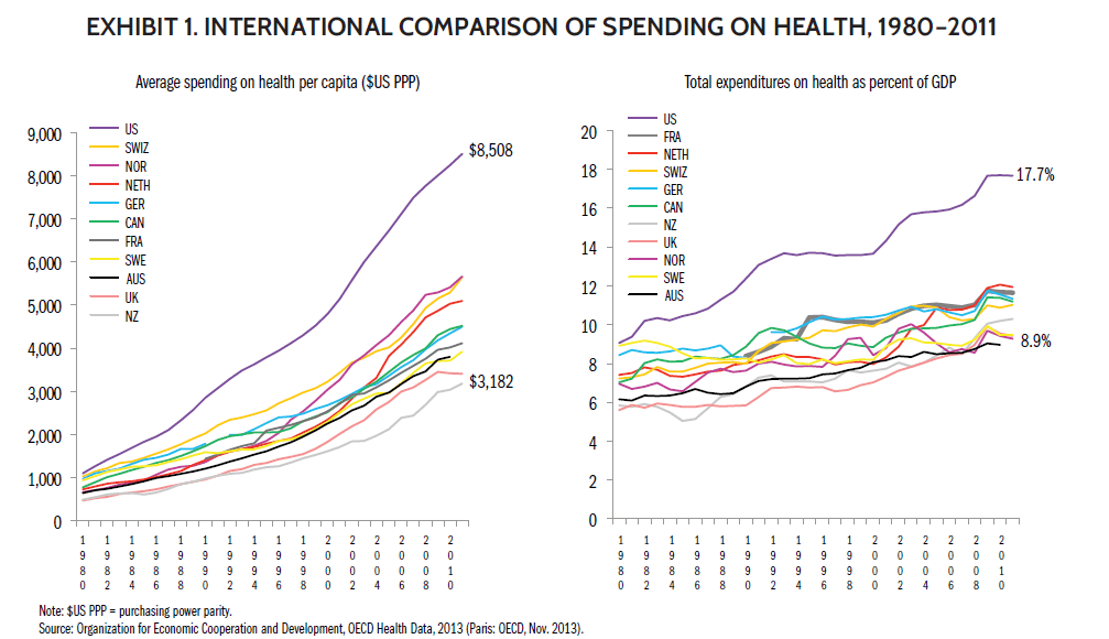 Global Healthcare Expenditure Comparison