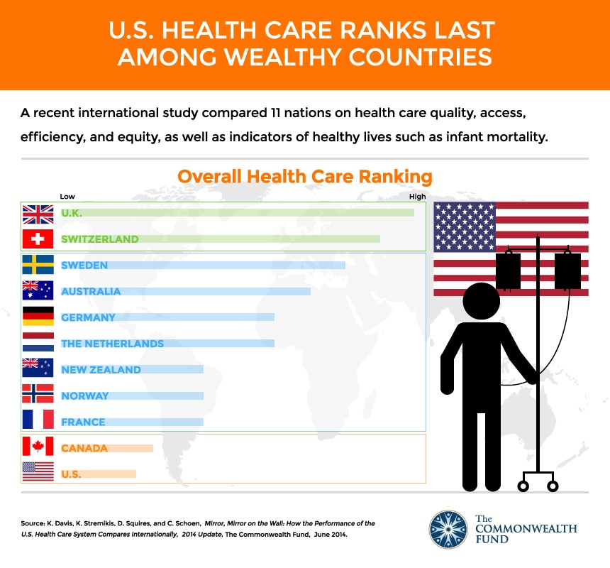 Ovearll Global Healthcare Ranking