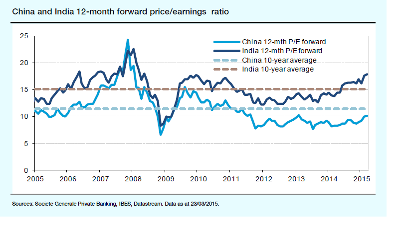 China vs India PE Ratio