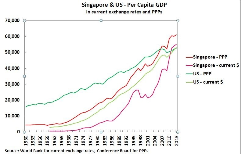 China vs US GDP per capita