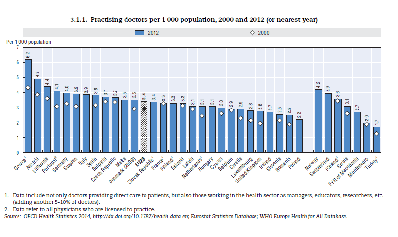 Doctors per Thousand Population in Europe