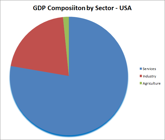 GDP Composition of USA