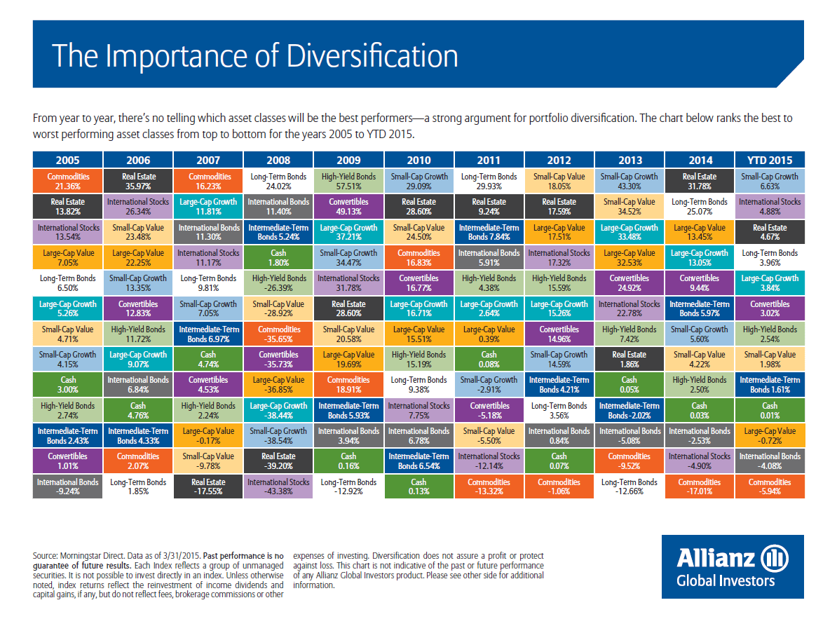 Importance of Diversification