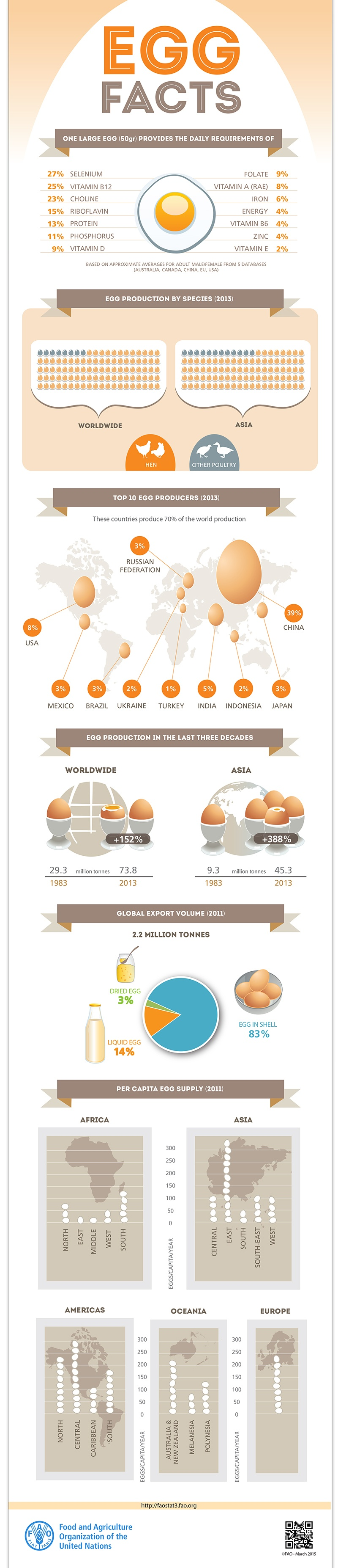 FAO-Infographic-EGG-facts_EN