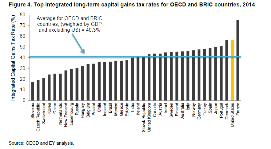 Long-Term Integrated Capital Gain taxes Across OECD Countries