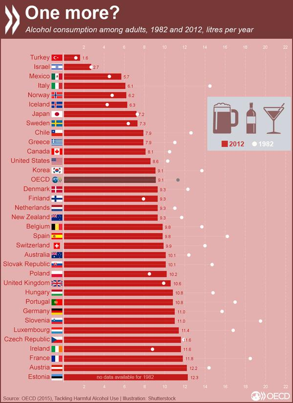 OECD Alcohol Consumption Across Countries