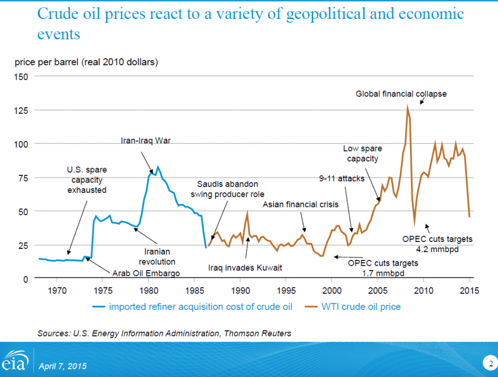 Oil Price Changes Chart