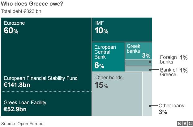 Greece Debt Owed