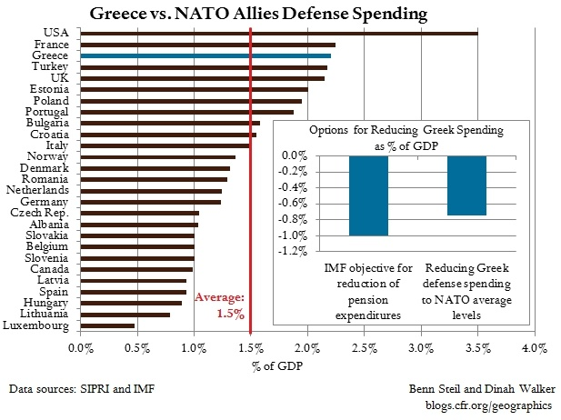 Greece-NATO-Defense-Spending-Chart