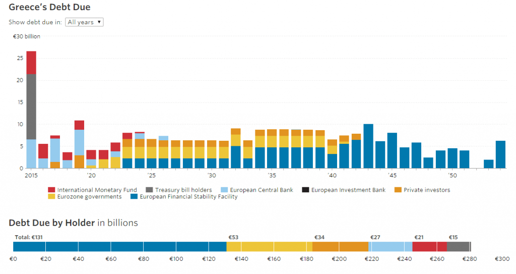 Greek Debt Due Graphic