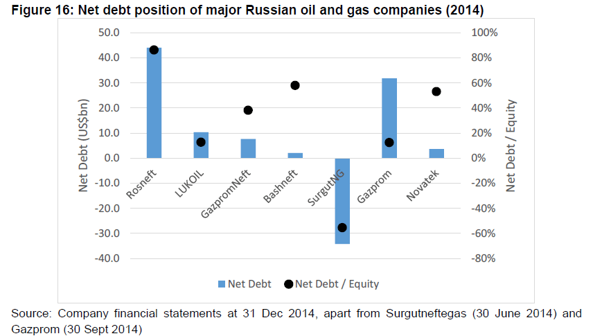 Net Debt Position of Russian oil and gas firms
