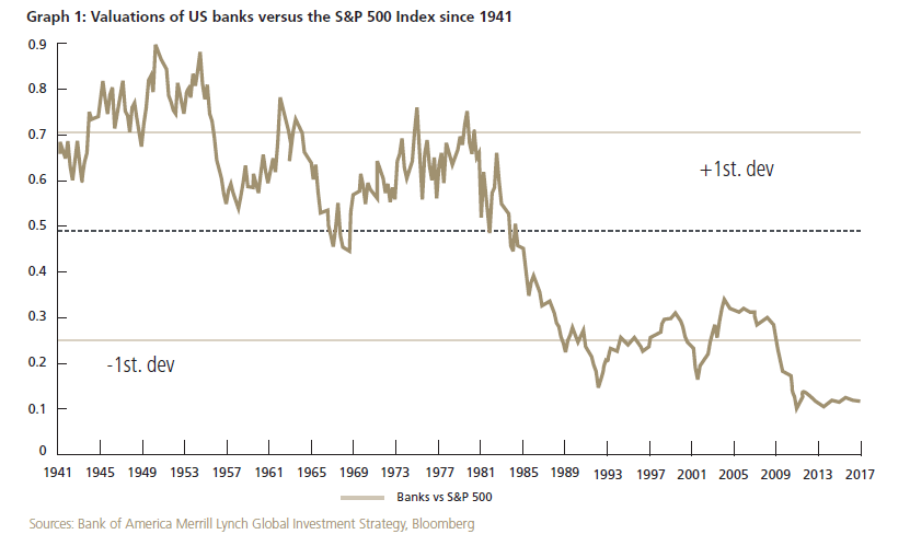 US Banks Valuation
