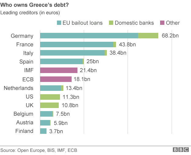 who owns greece debt