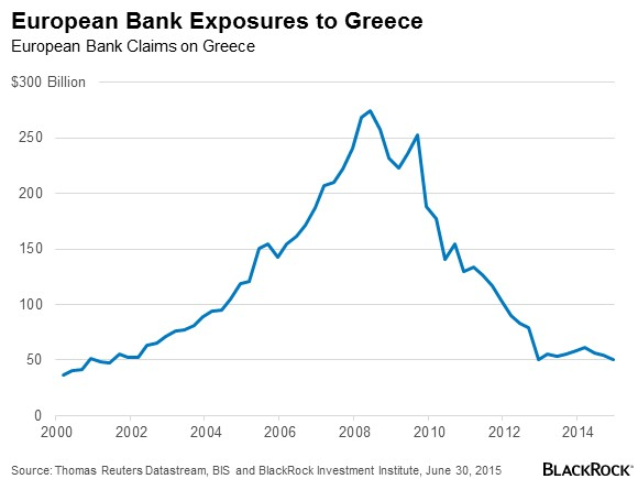 European-Bank-Exposure-to-Greece-Chart
